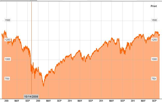 Dow Jones desde 2007 a 2012 Nov.